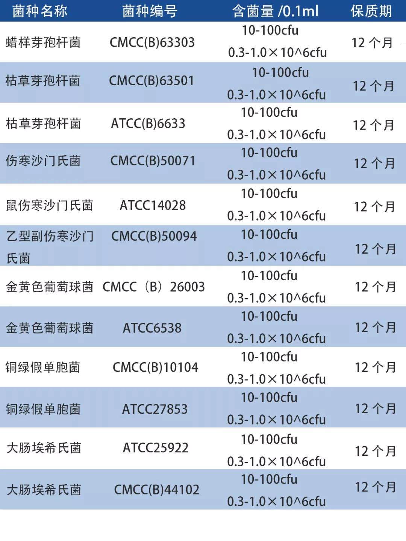 定量质控菌株种类